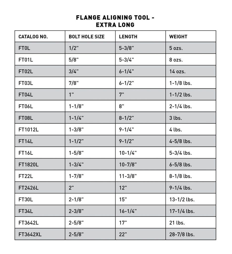 Alignment Pin Chart