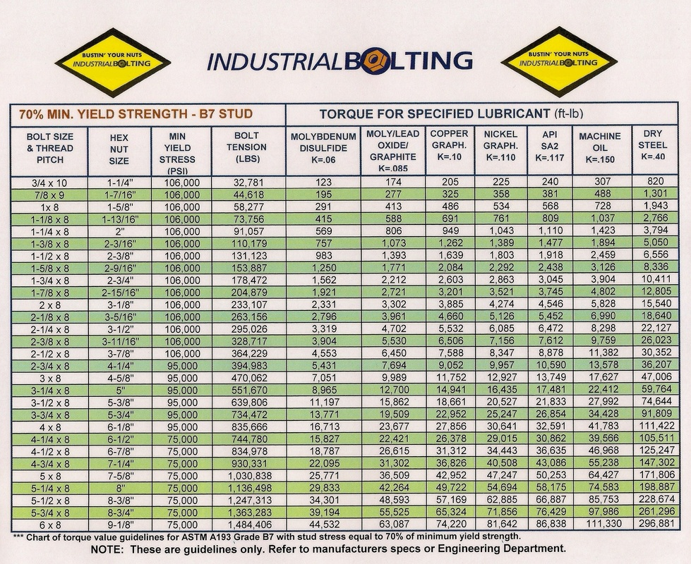 Torque Charts  Industrial Bolting And Torque Tools