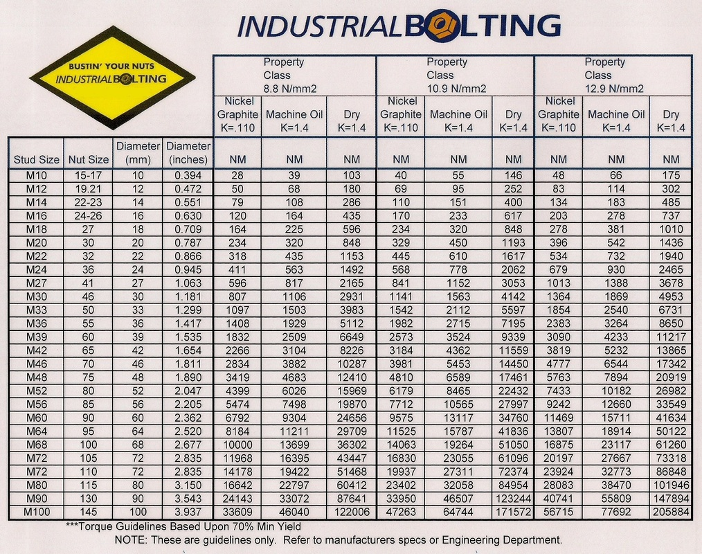 Torque Charts - Industrial Bolting and Torque Tools