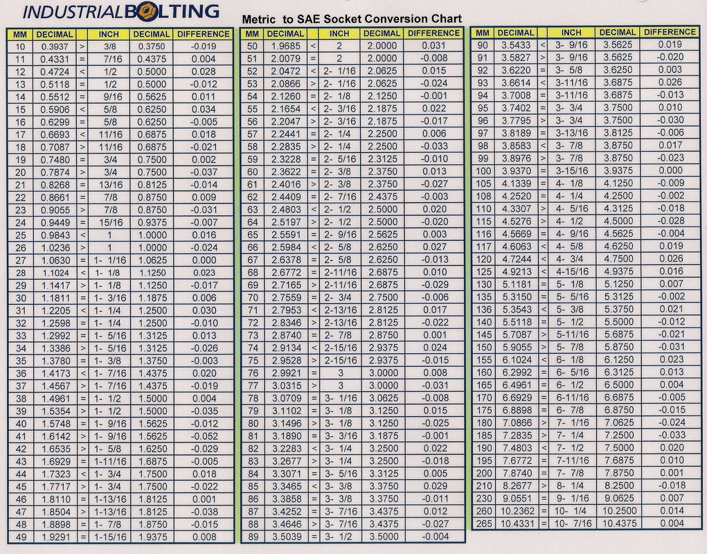 Torque charts industrial bolting and torque tools metric to sae socket conversion chart nvjuhfo Images